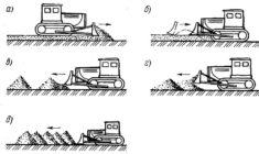 Расчет производительности бульдозера при разработке грунта
