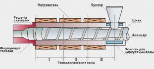 Принцип работы экструдера полимеров