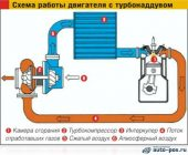 Принцип работы турбонаддува дизельного двигателя