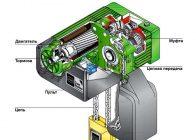 Электротельфер устройство и принцип работы