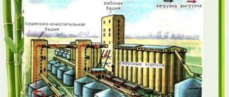 Конструкция зерновых элеваторов купить фольксваген транспортер в спб новый