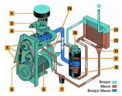 Принцип работы соленоидов в винтовом компрессоре