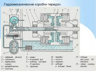 Гидромеханическая коробка передач принцип работы