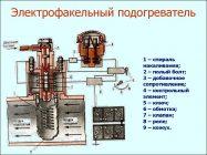 Электрофакельный подогреватель МТЗ 82 принцип работы