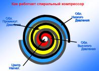 Принцип действия спирального компрессора